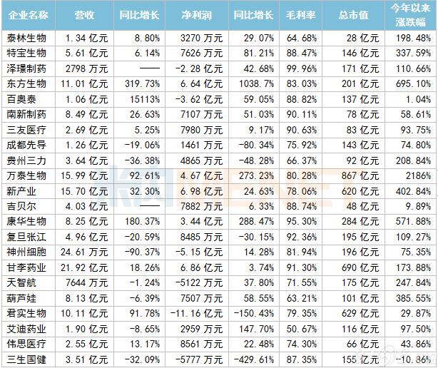 """毛利率超90%、冲击千亿市值……今年超40家药企""""扎堆""""上市!最赚钱的竟是它"""